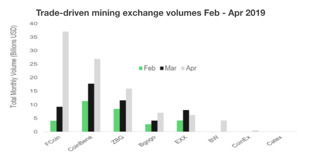 Trade-driven mining exchange volumes Feb-April 2019