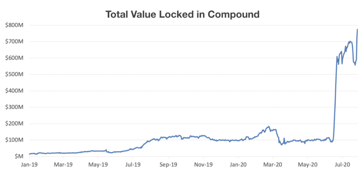 Total Value Locked in Compound