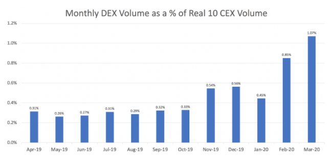 Monthly DEX Volume as a % of Real 10 CEX Volume