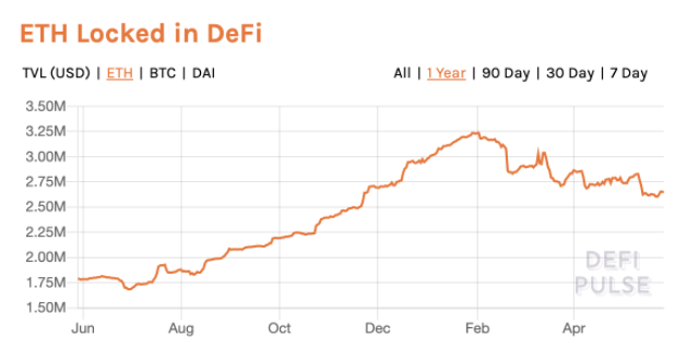 ETH Locked in DeFi April 2020