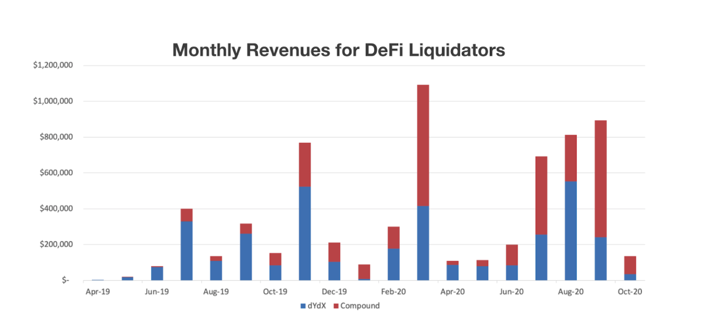 Monthly Revenues for DeFi Liquidators