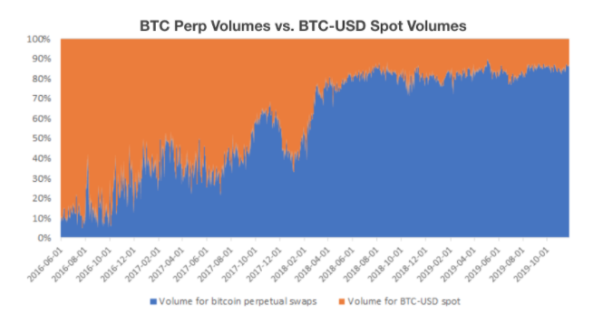 BTC Perp Volume vs. BTC-USD Spot Volumes 9/8/20