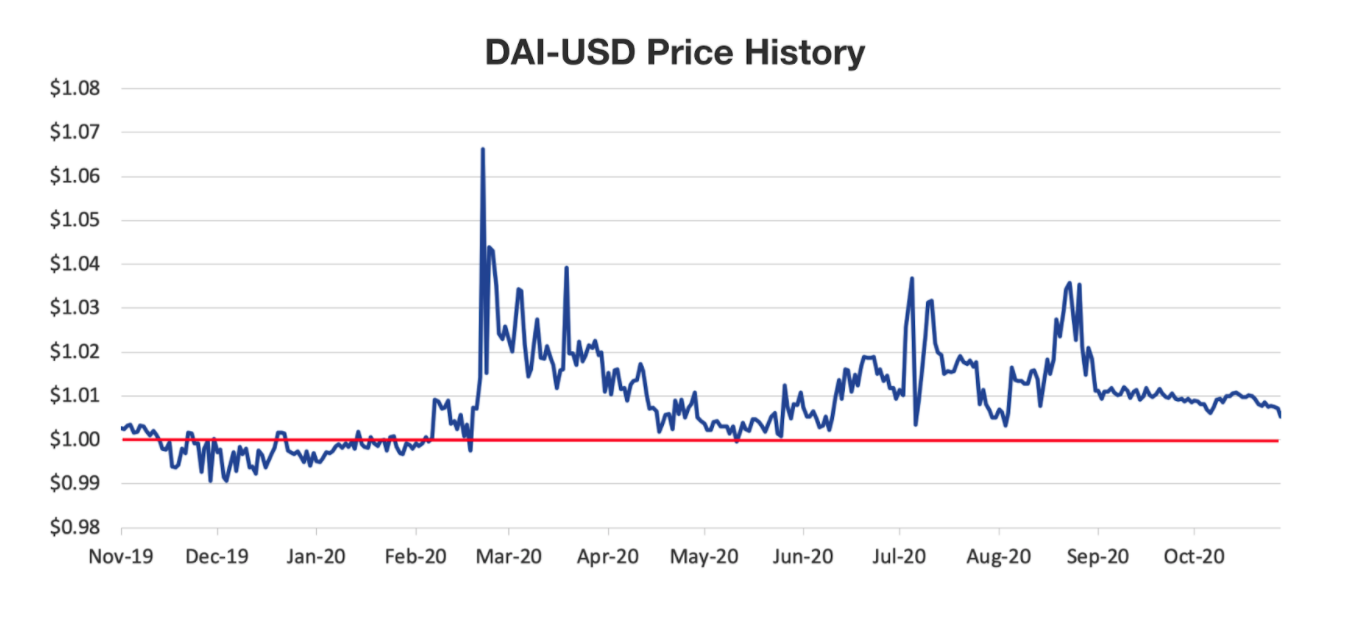 DAI-USD Price History