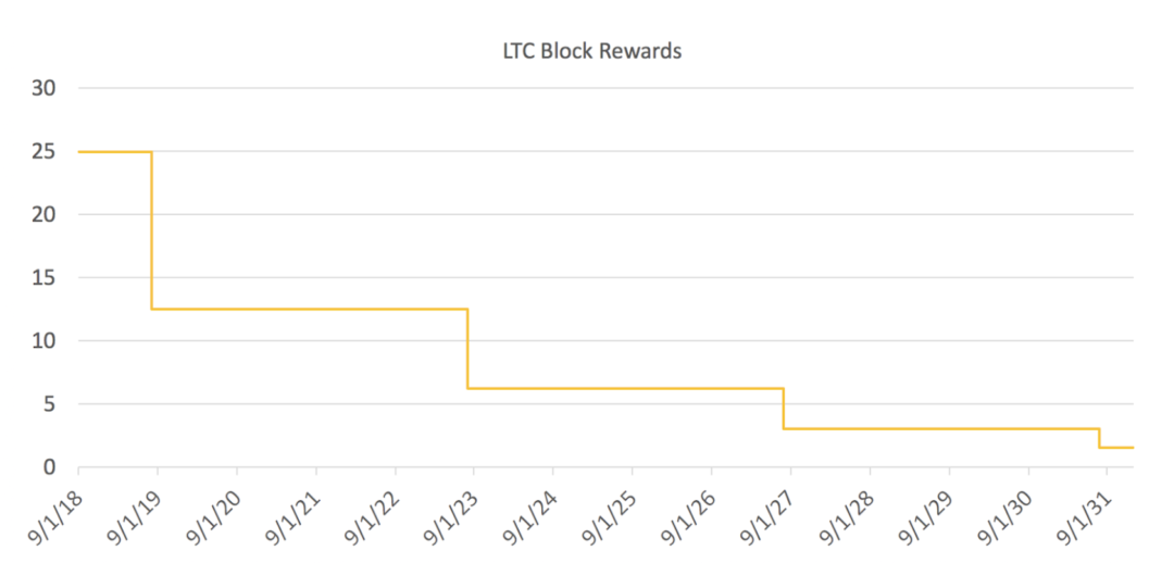 LTC block rewards