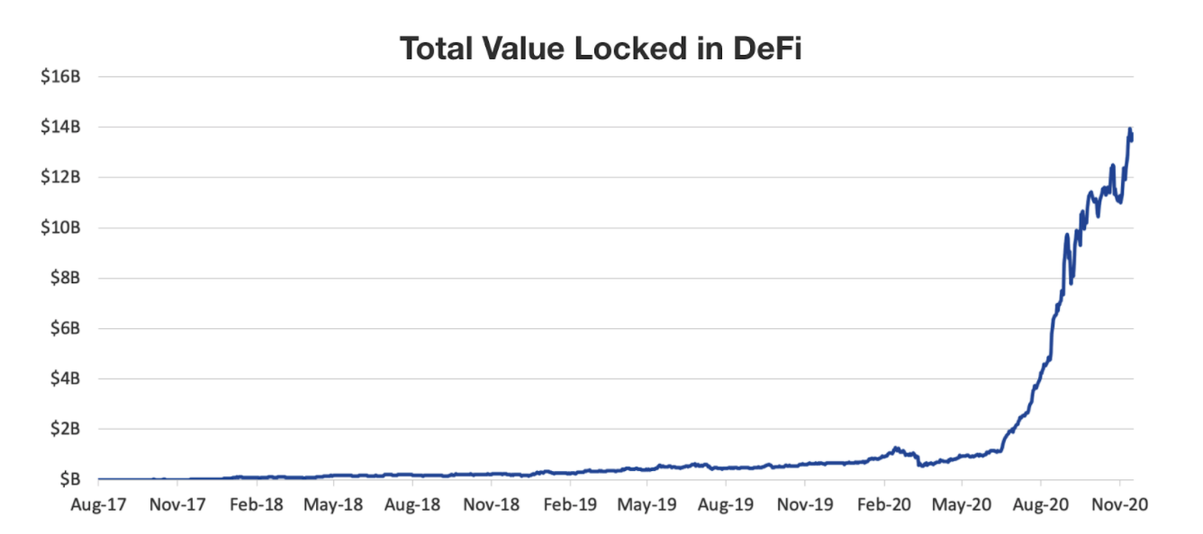 Total value locked in defi nov/2020