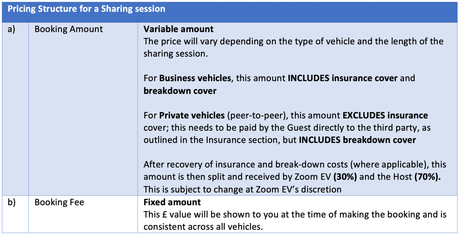 Table 7 Pricing Structure of a Sharing Session