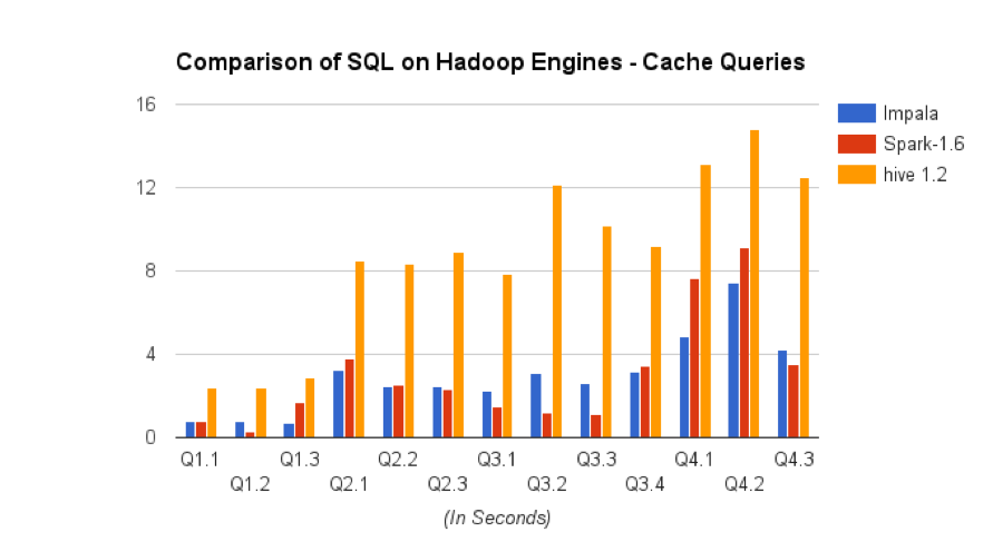 SQL-on-Hadoop Benchmark: A Bit of a Tortoise and Hare Story | AtScale