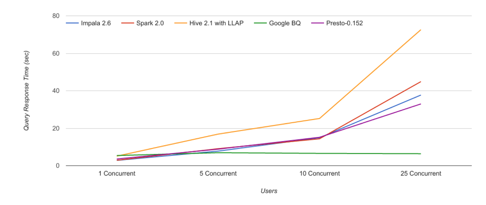BI Performance Benchmarks with BigQuery from Google | AtScale