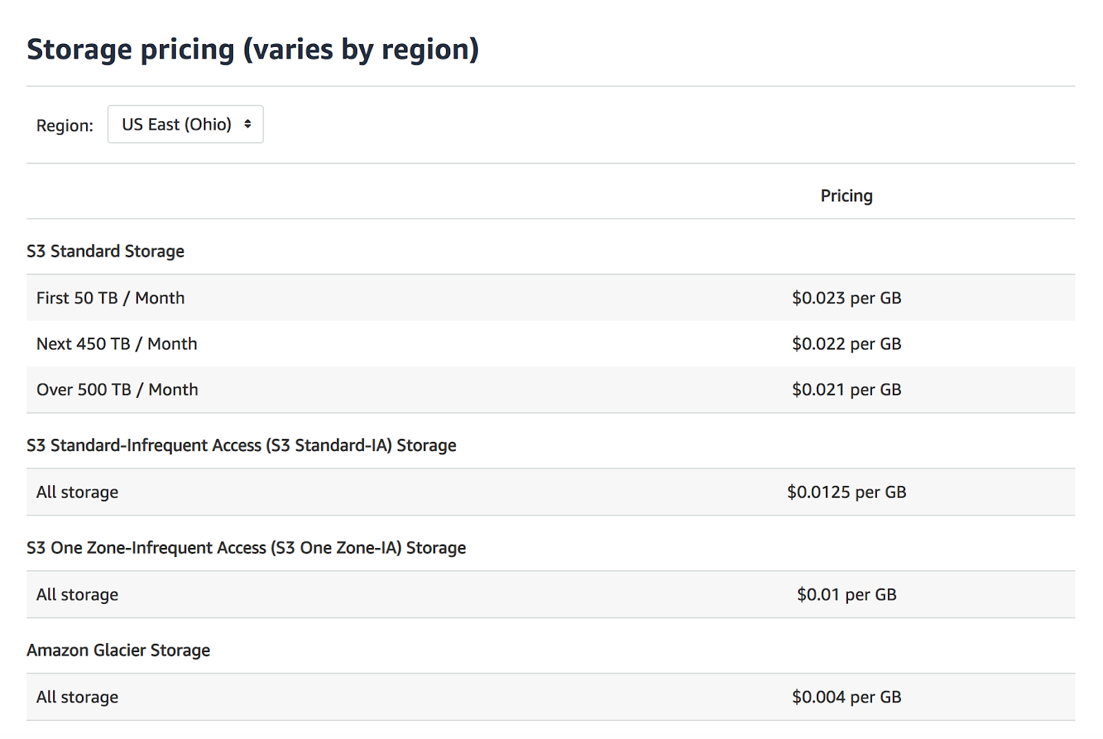 sotrage prices (varies by region)