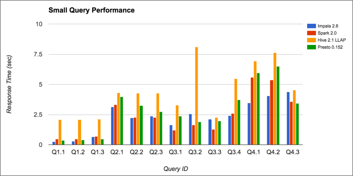 Benchmark Q4 SmallQuery