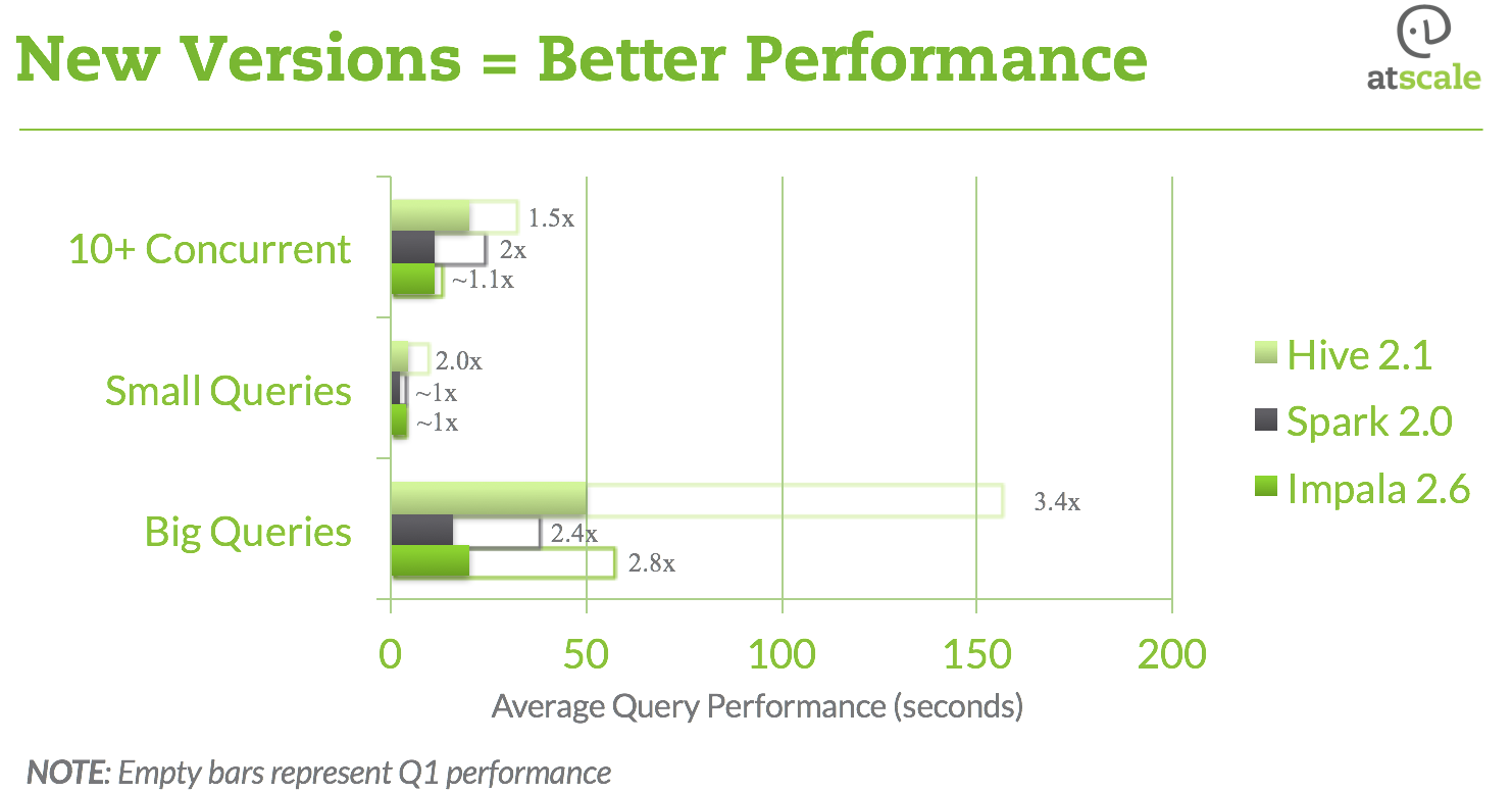 Benchmark Q4 Version2VersionGains