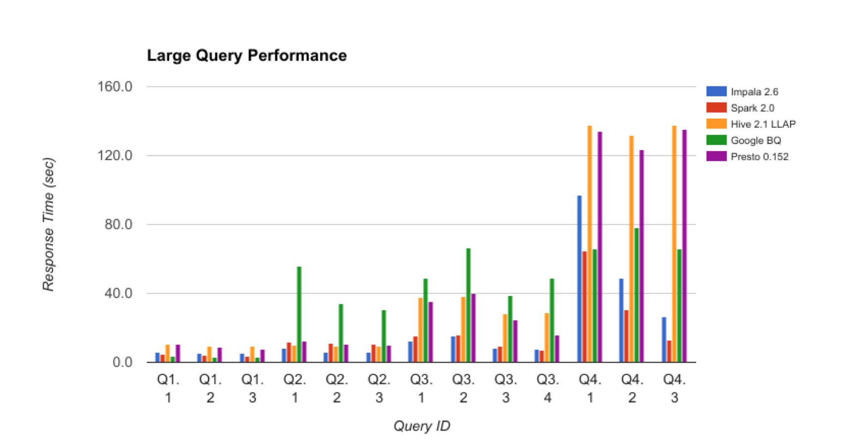 3 BigQuery Benchmark LargeQueries