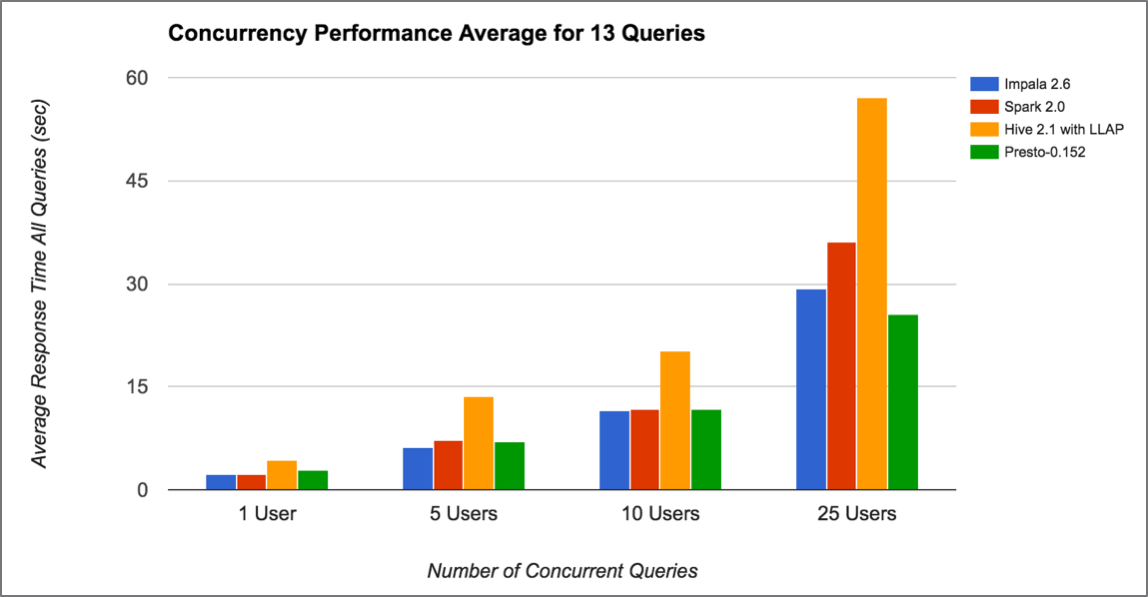 Benchmark Q4 Concurrency