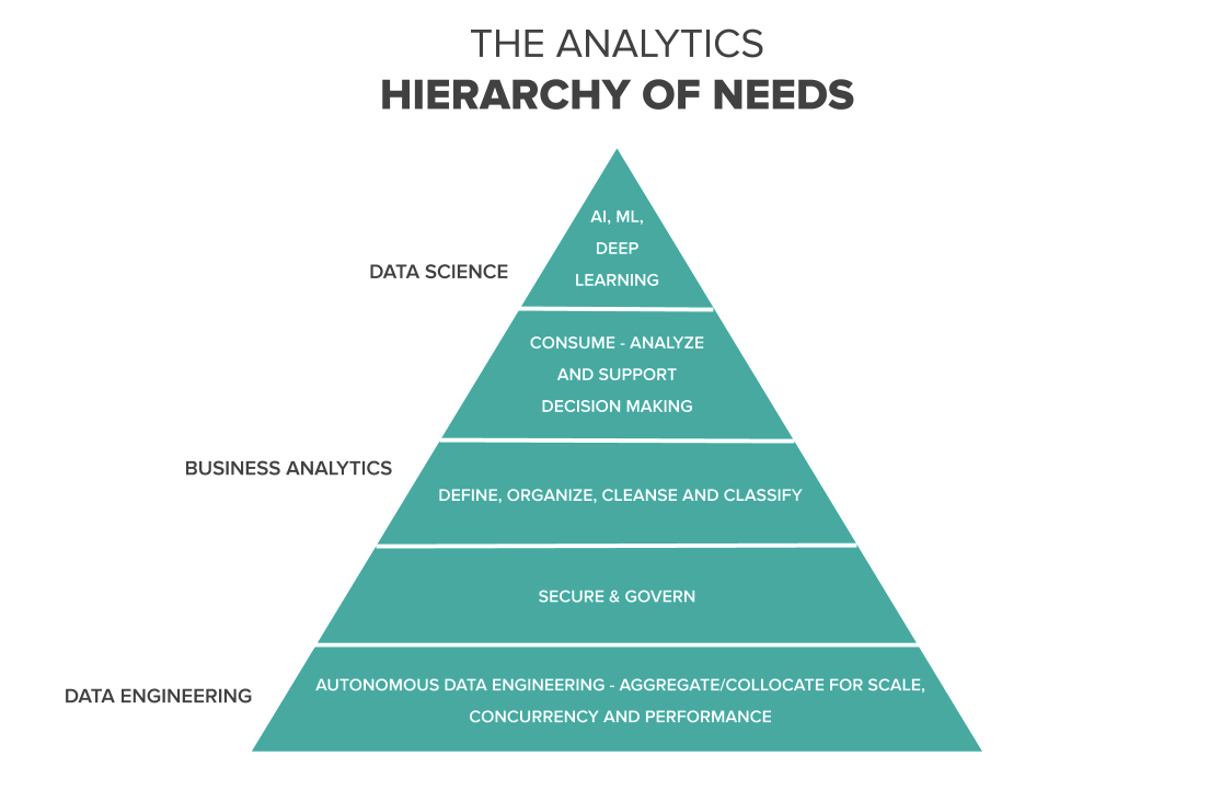 Analytics Hierarchy of Needs