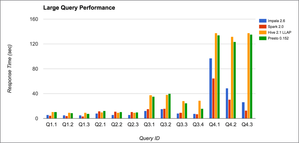 Benchmark Q4 LargeQuery