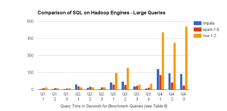 SQL-on-Hadoop LargeQueries