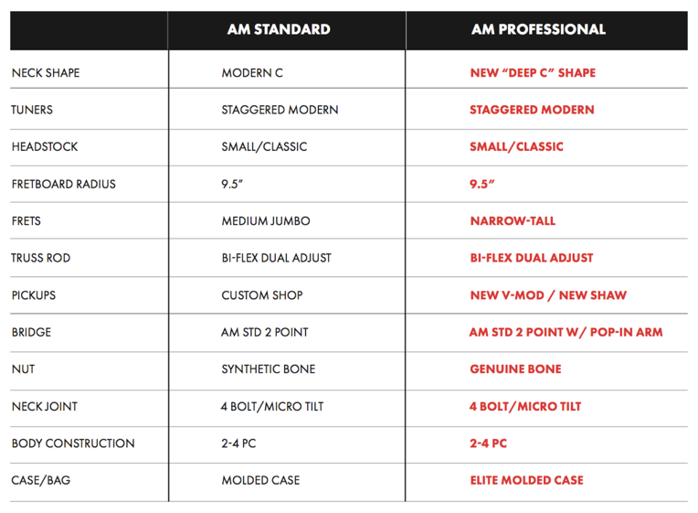 American Standard American Professional Chart