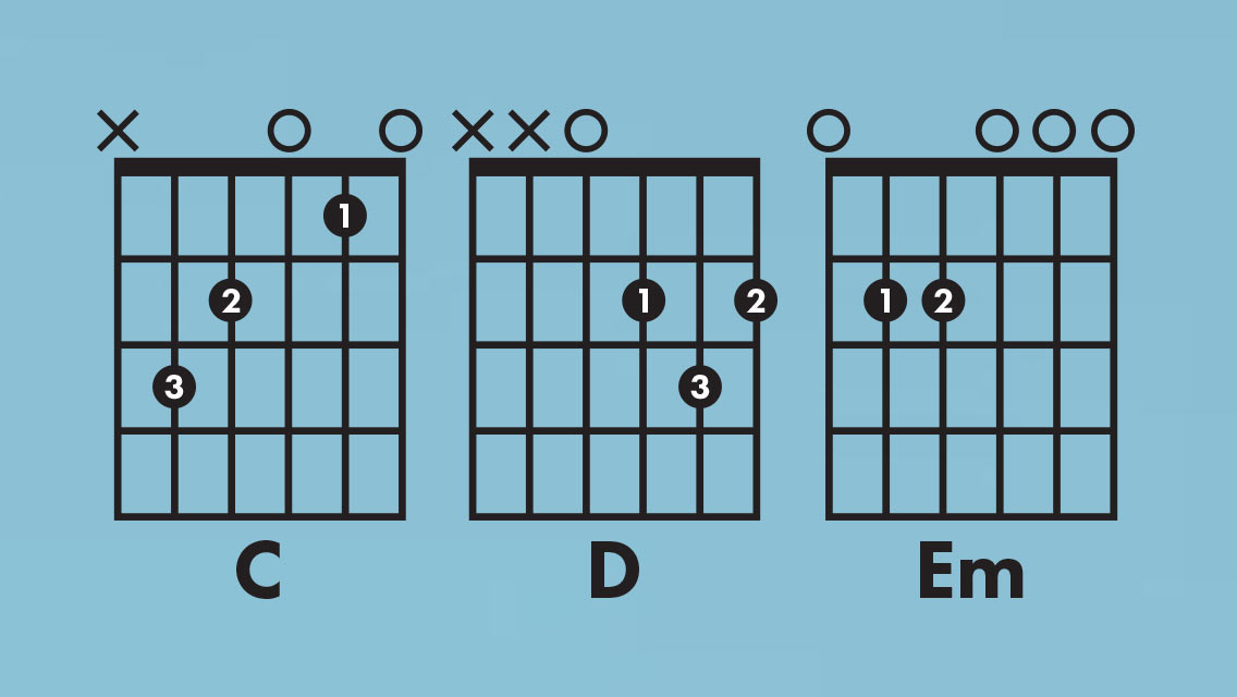 What Are Sus Chords For Guitar Fender Guitars