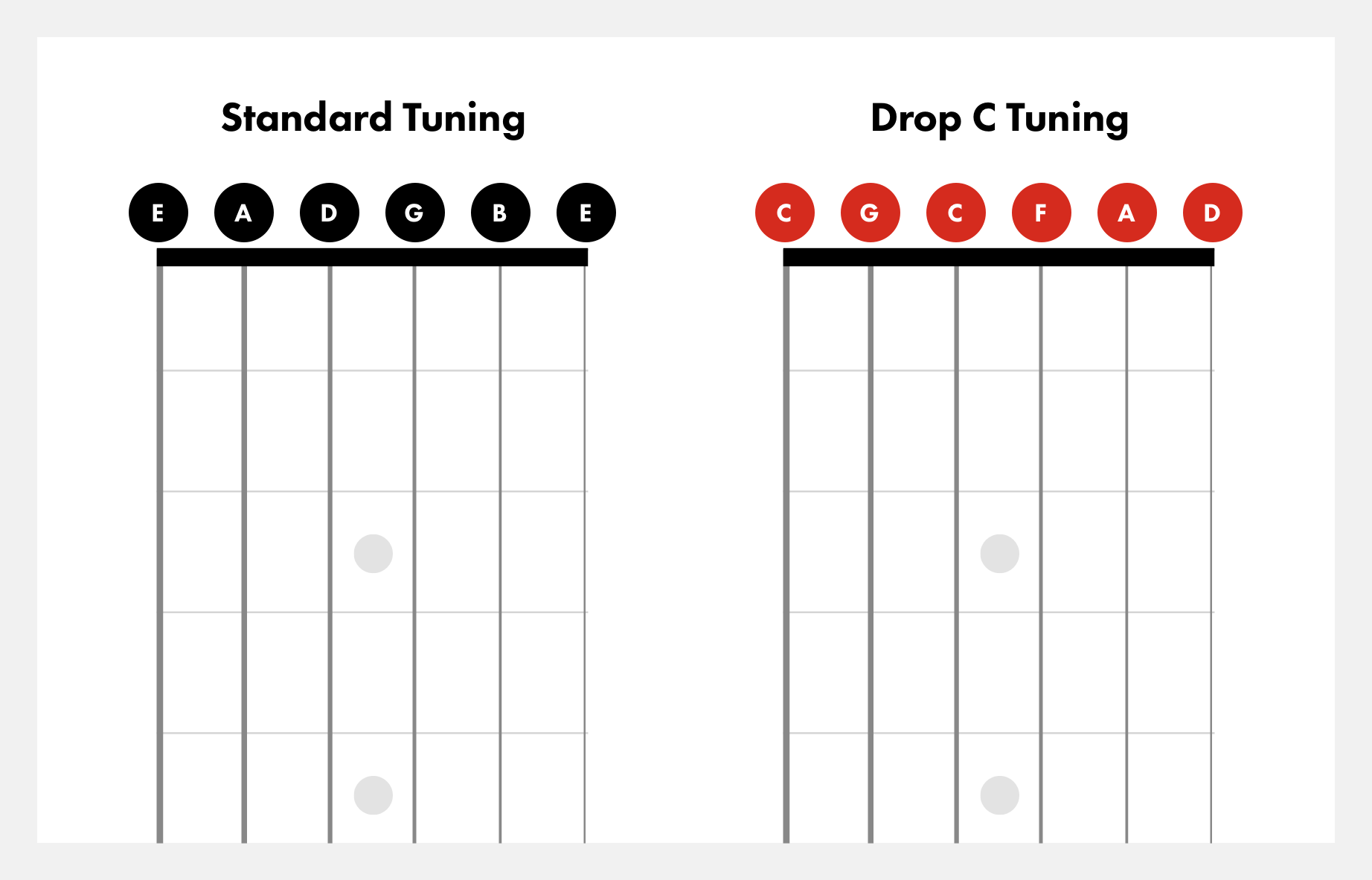 drop-c-vs-standard-tuning@2x