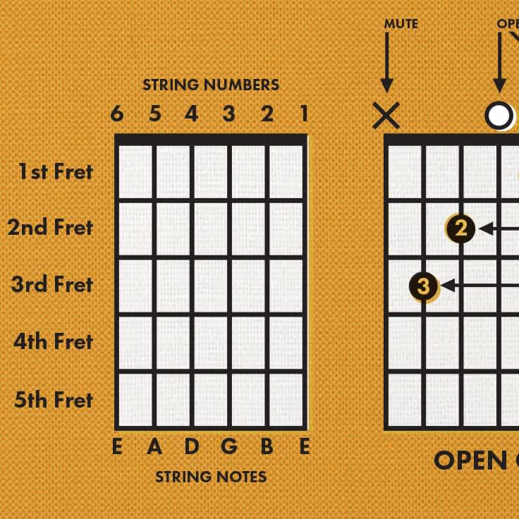 How to Read a Chord Chart