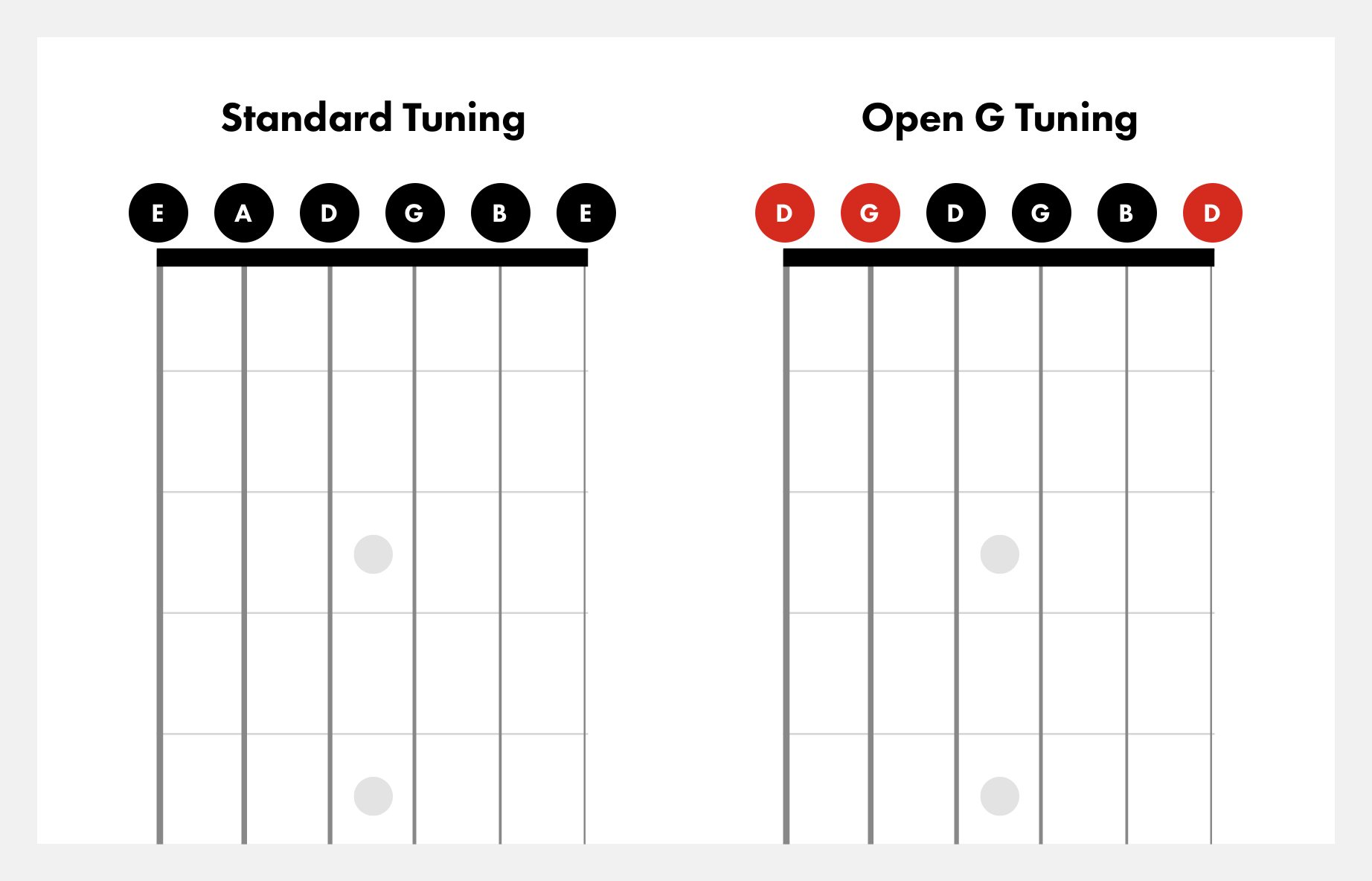 Open G Tuning on Guitar   How to Tune to Open G   Fender Play