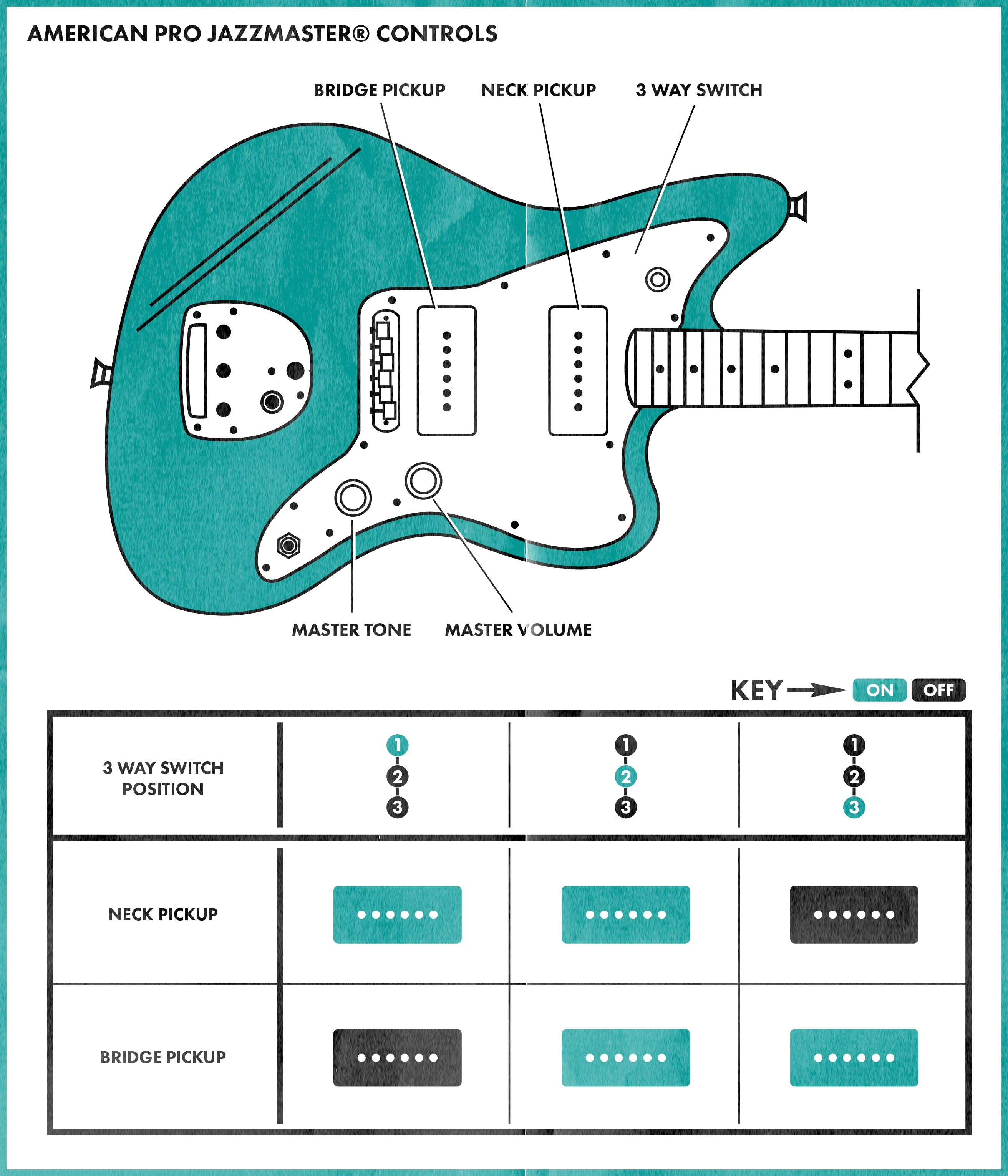 Jazzmaster Controls Explained | Fender Jazzmaster