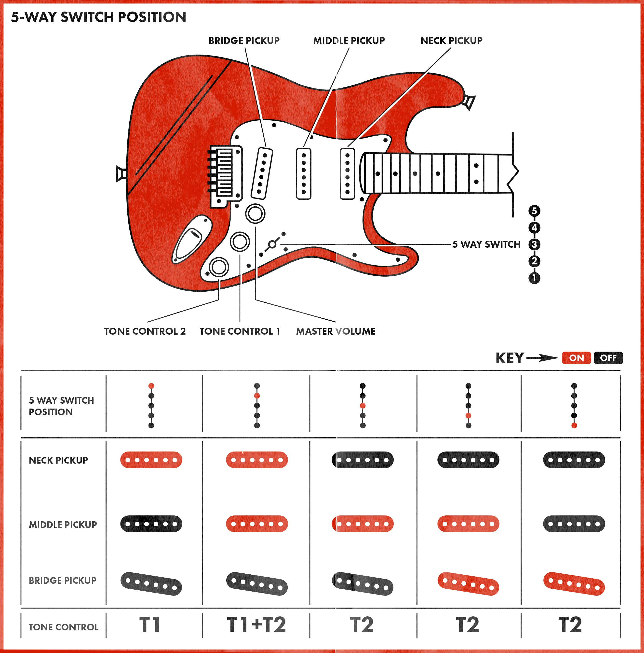 How To Use The Stratocaster Pickup Selector Switch Guitar Wiring Diagram Active 1 Volume 2 Pickups 3 Way
