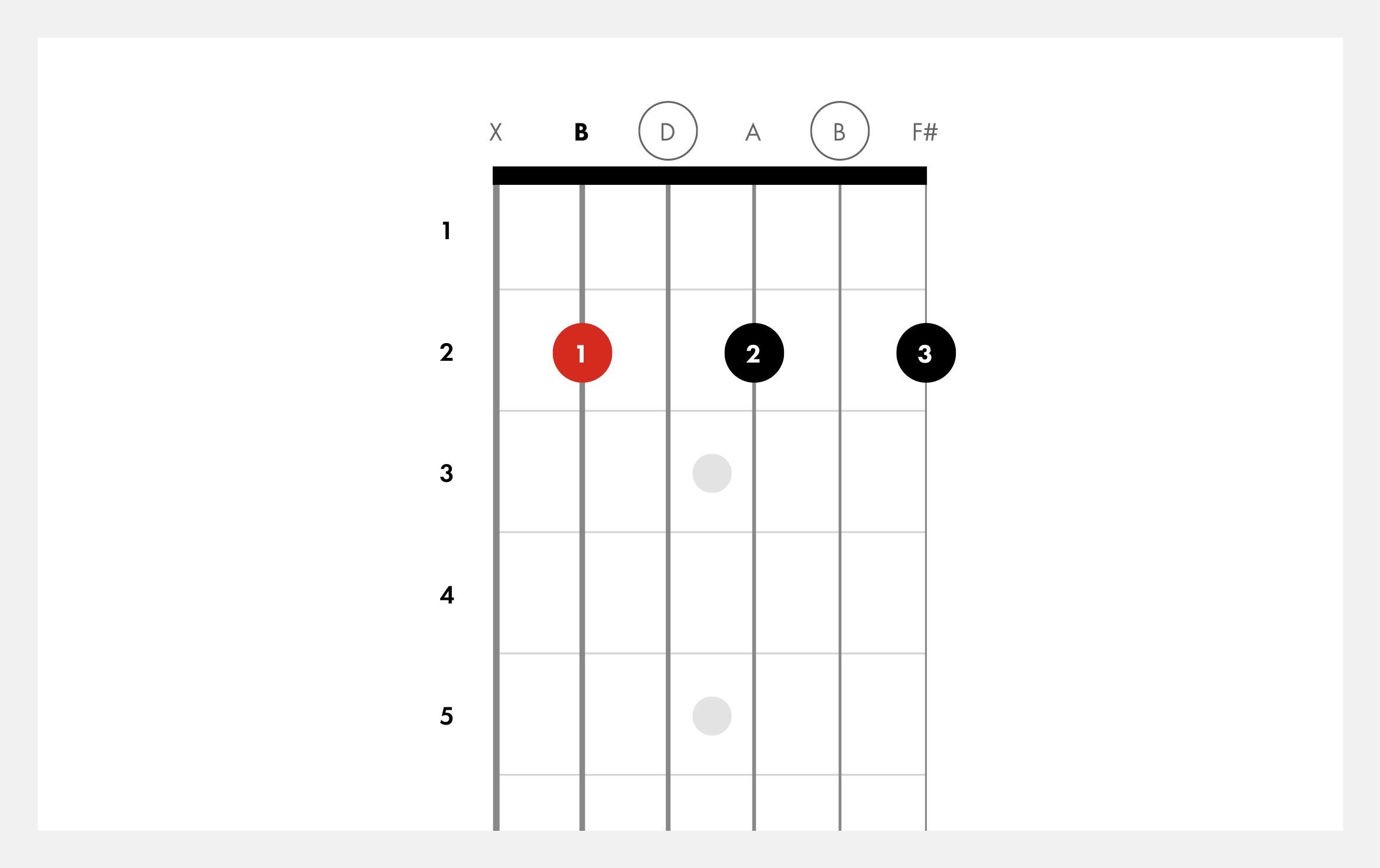 How to Play Bm15 Chord on Guitar   Bm15   Fender Play