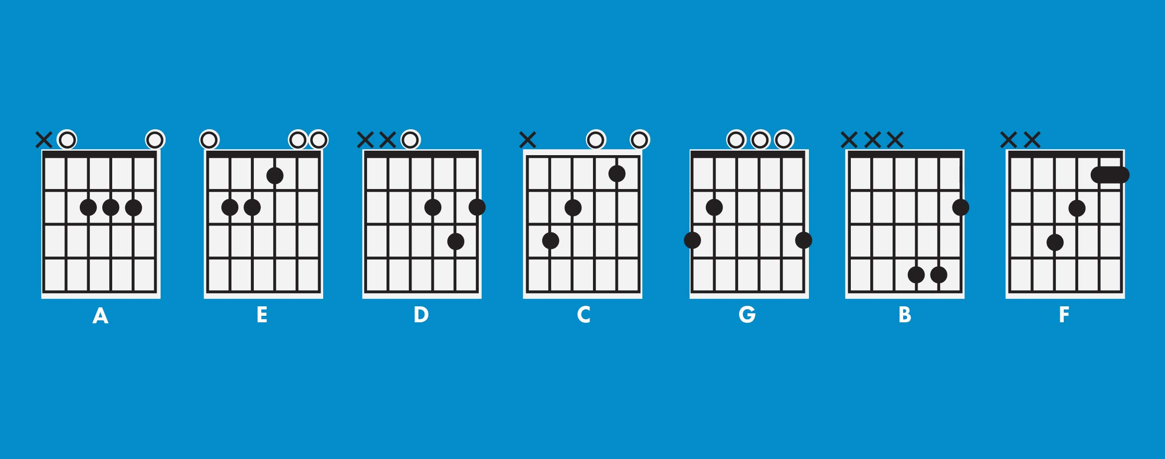 Major chords what is a major chord hexwebz Gallery