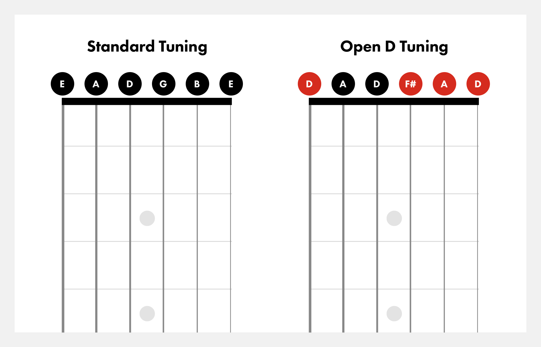 open-d-vs-standard-tuning@2x