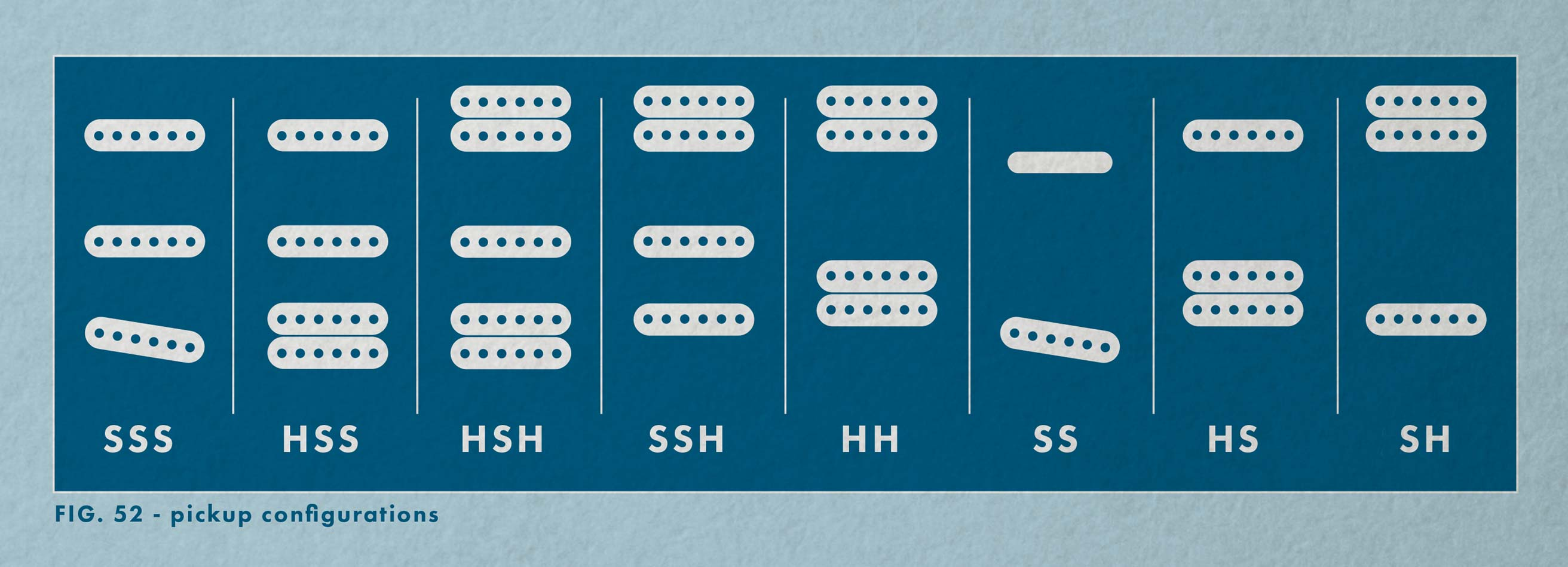 Decoding Standard Pickup Arrangements