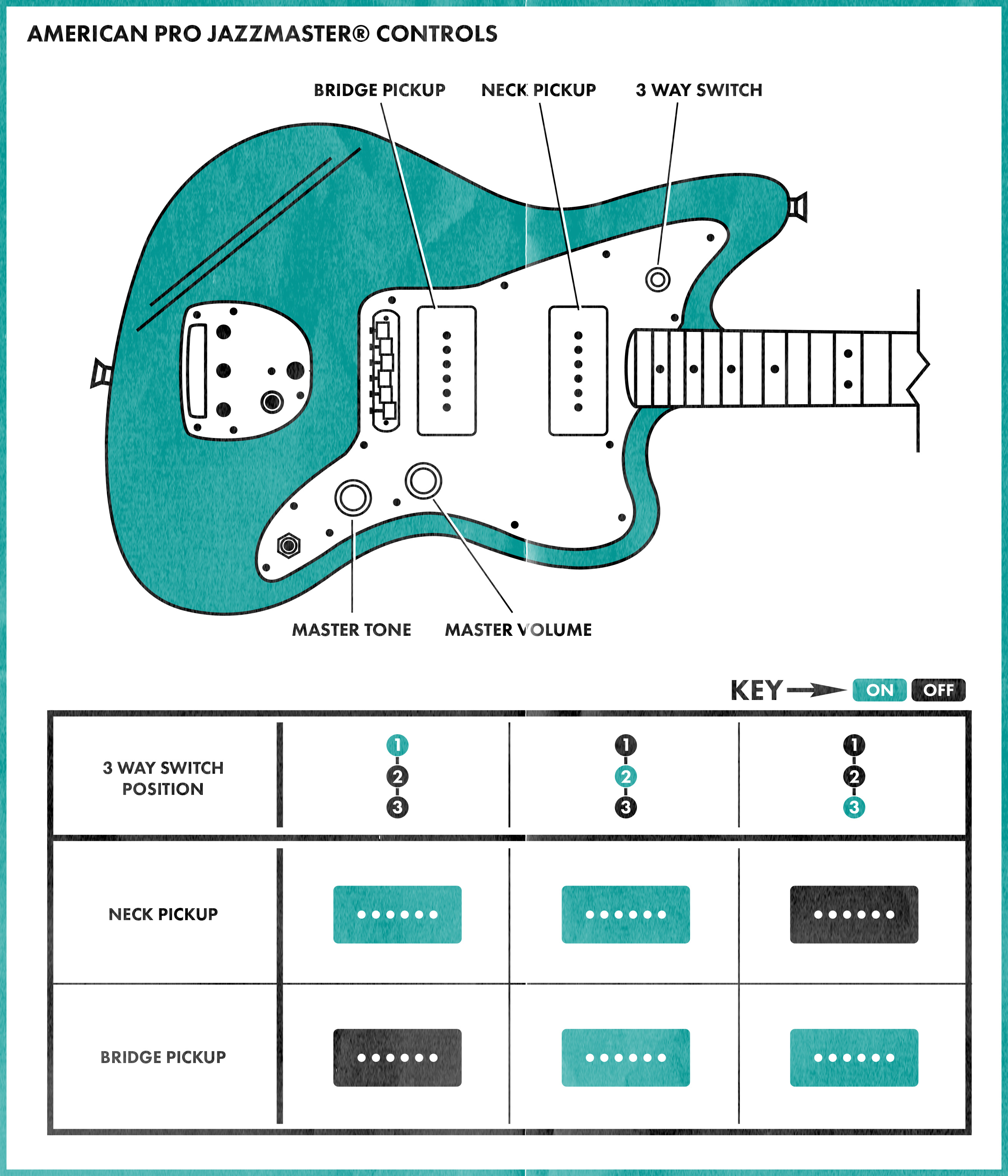 Jazzmaster Controls Explained Fender Humbucker Single 1 Volume 3 Way Switch Wiring Diagram Humbuckers