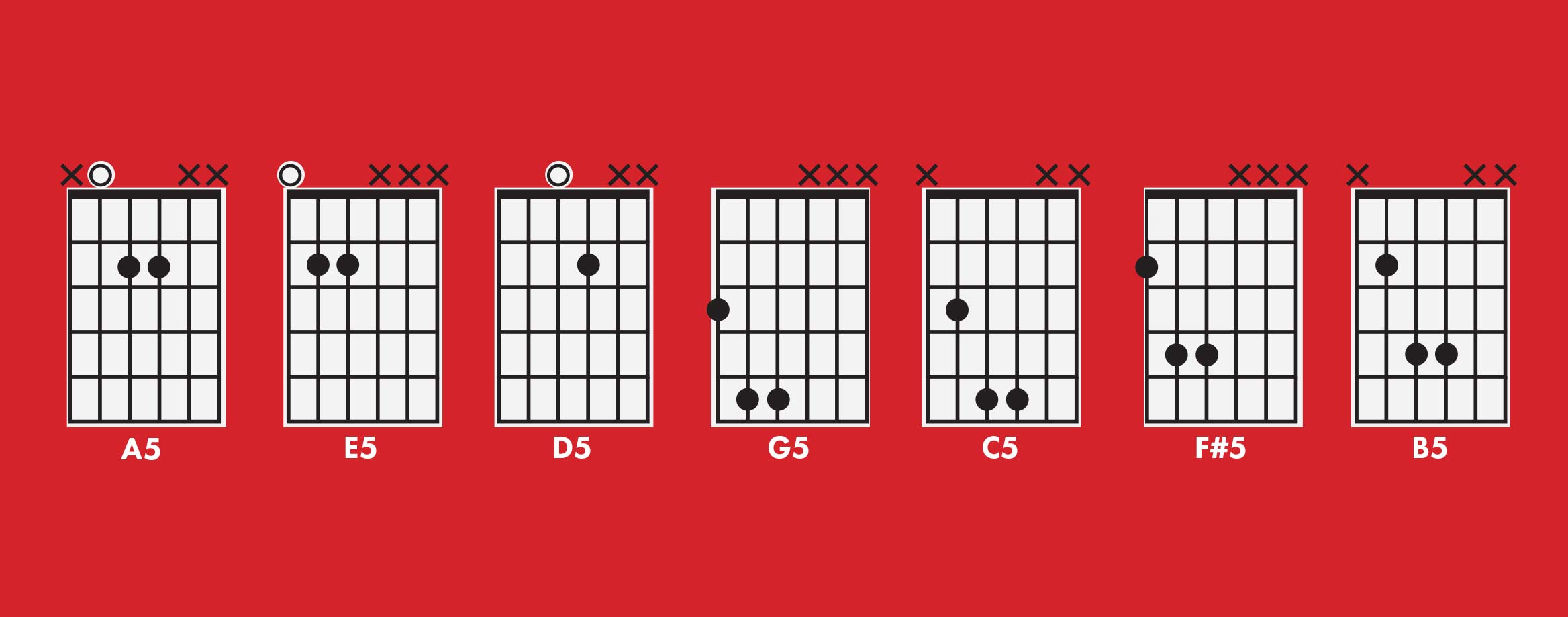 Power chords explained what is a power chord how its different hexwebz Gallery