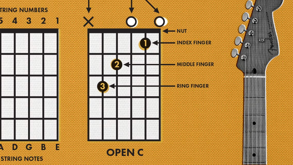 Fender How To