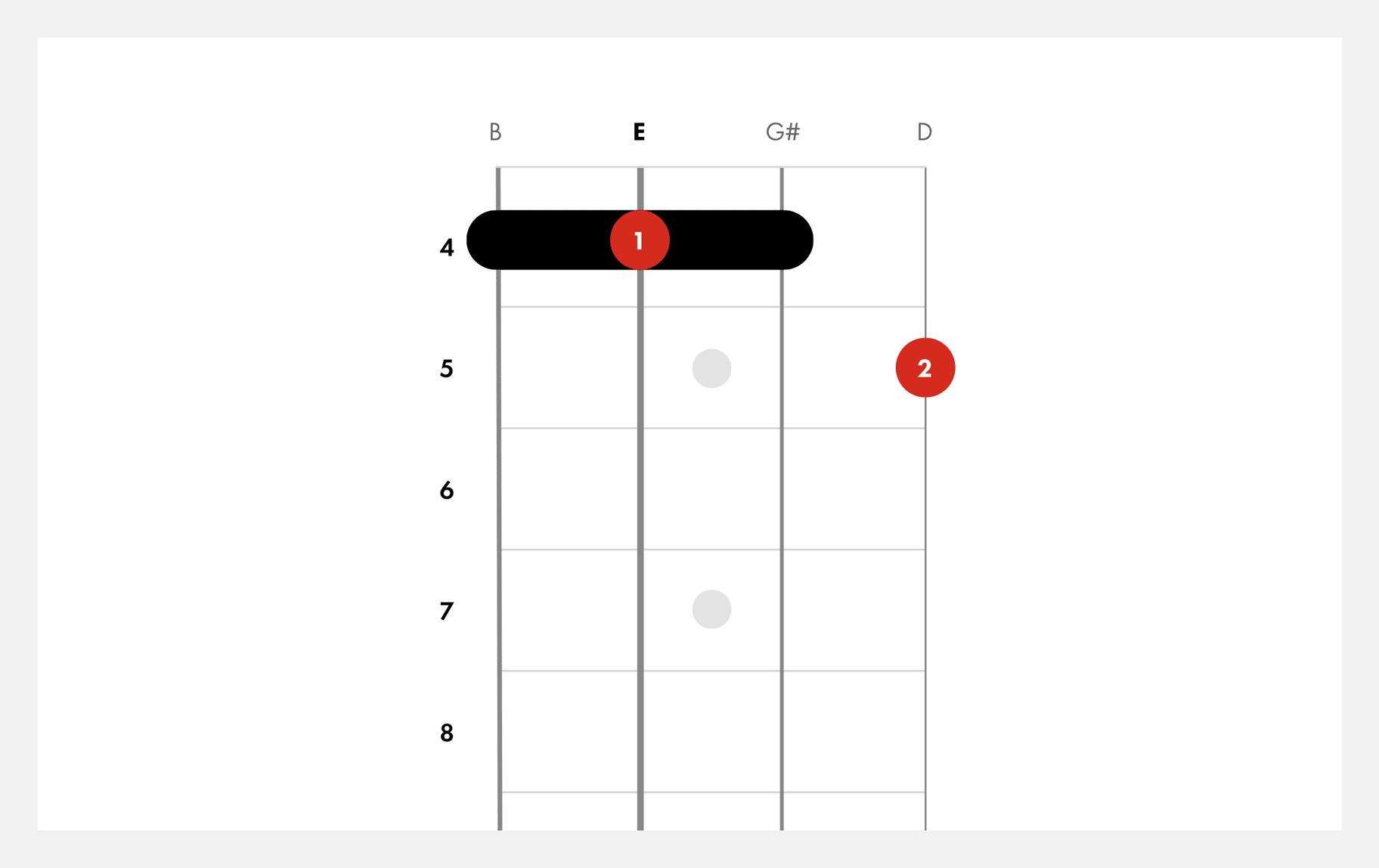 How To Play E15   Ukulele Chords   Fender Play