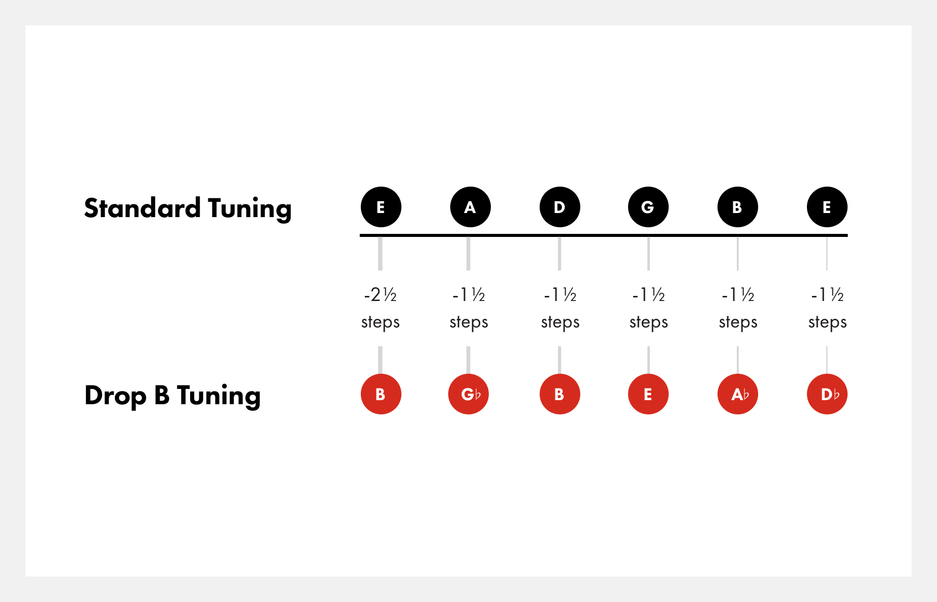 how-to-tune-to-drop-b-tuning@2x