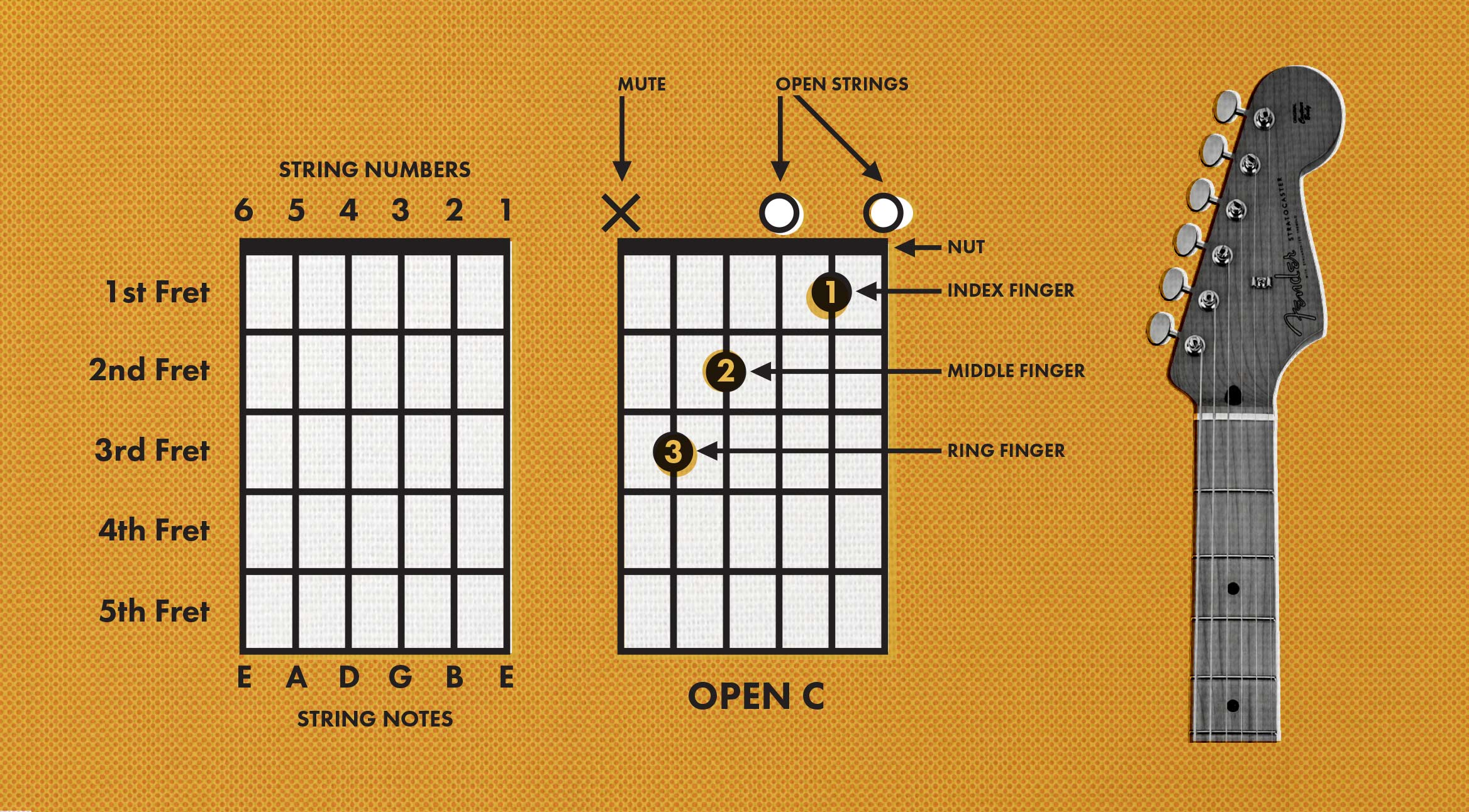 how to read guitar chords chord charts fender. Black Bedroom Furniture Sets. Home Design Ideas