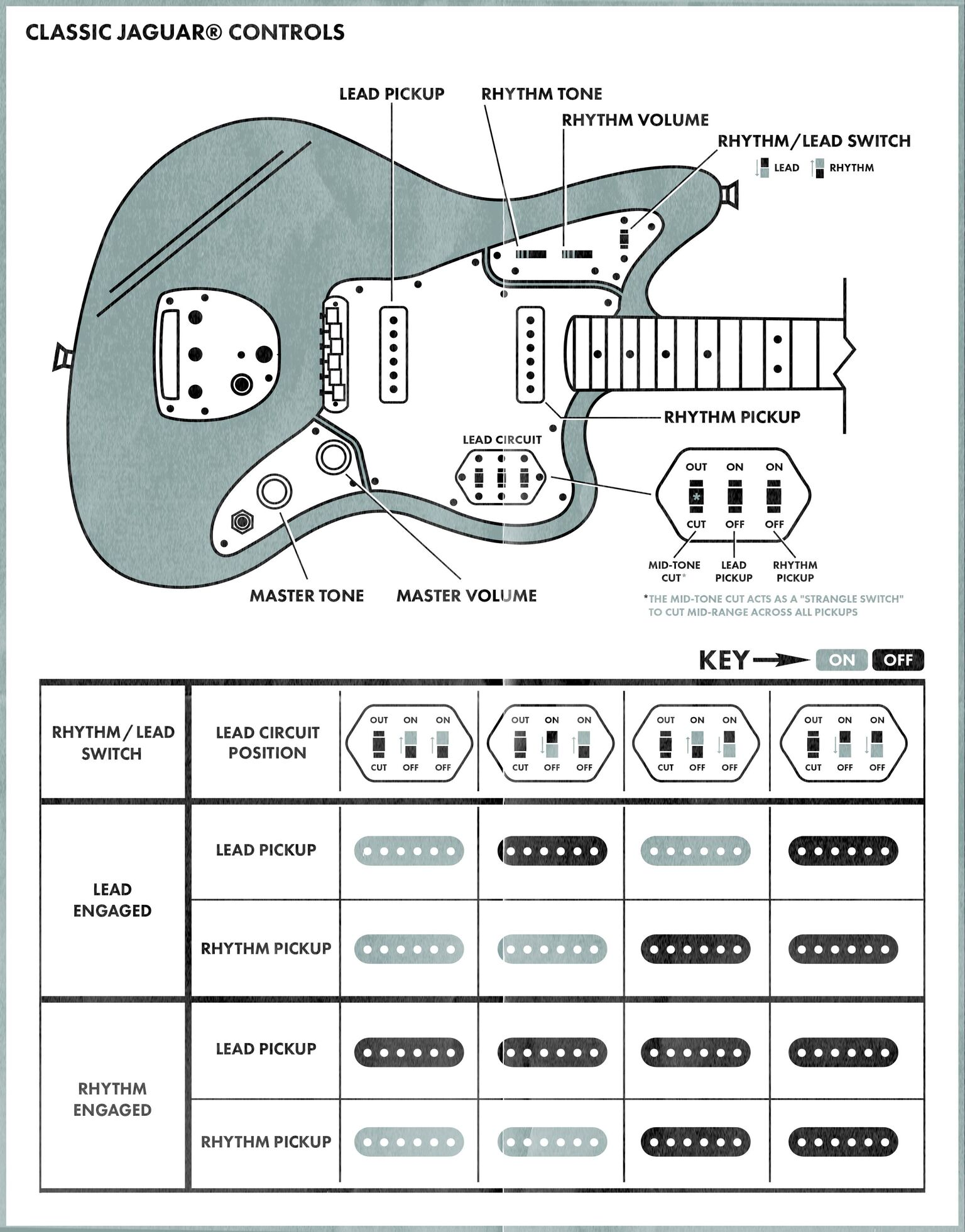 Jaguar Controls Explained Fender Comm Wiring Diagram For Control Switches