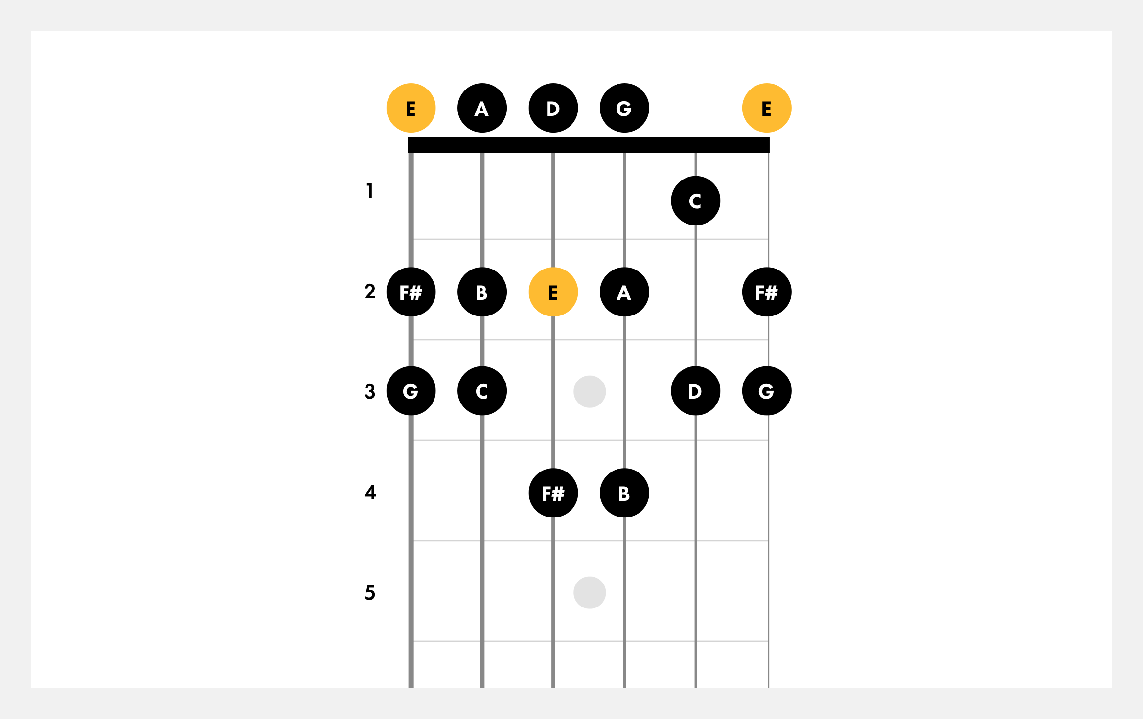 How To Play E Minor   Guitar Scales   Fender Play
