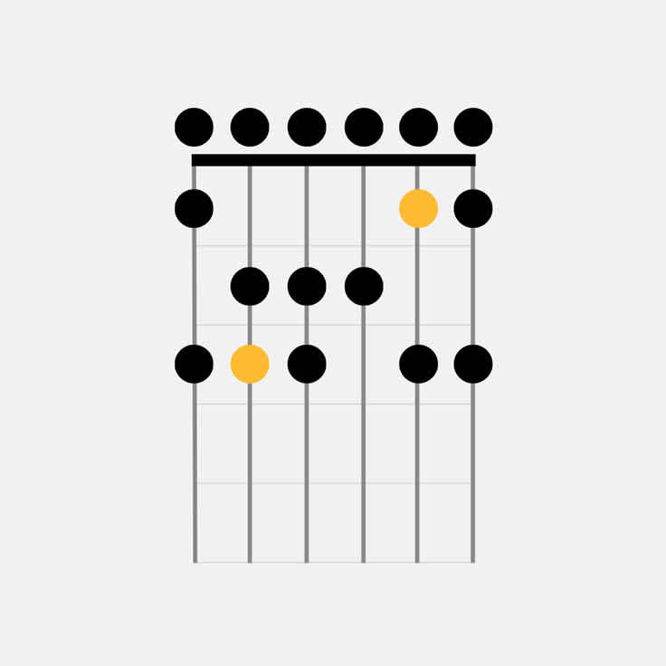 How to Play the C Major Guitar Scale