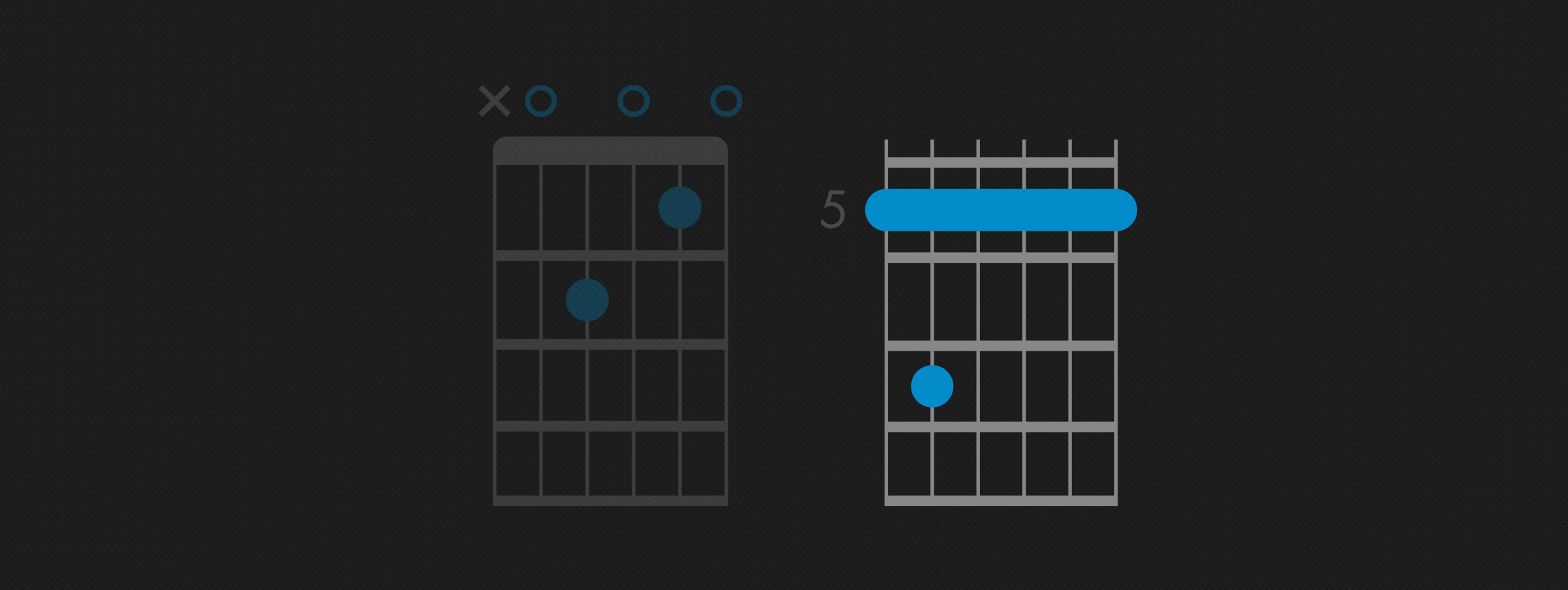 How To Play Am7 Chord On Guitar A Minor 7th Fender Play Am7/e, am7/g and am7/c are inversions of the chord. how to play am7 chord on guitar a
