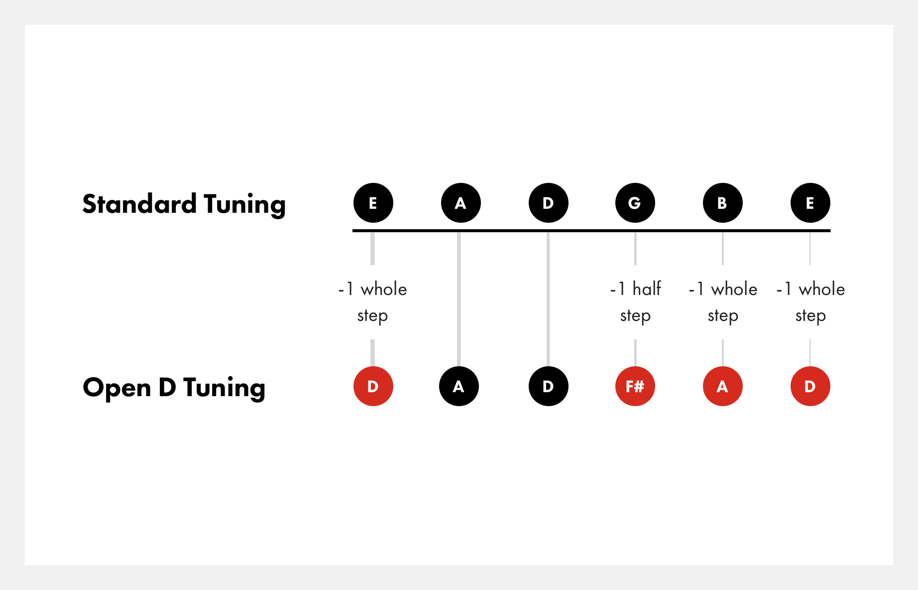 how-to-tune-to-open-d-tuning@2x