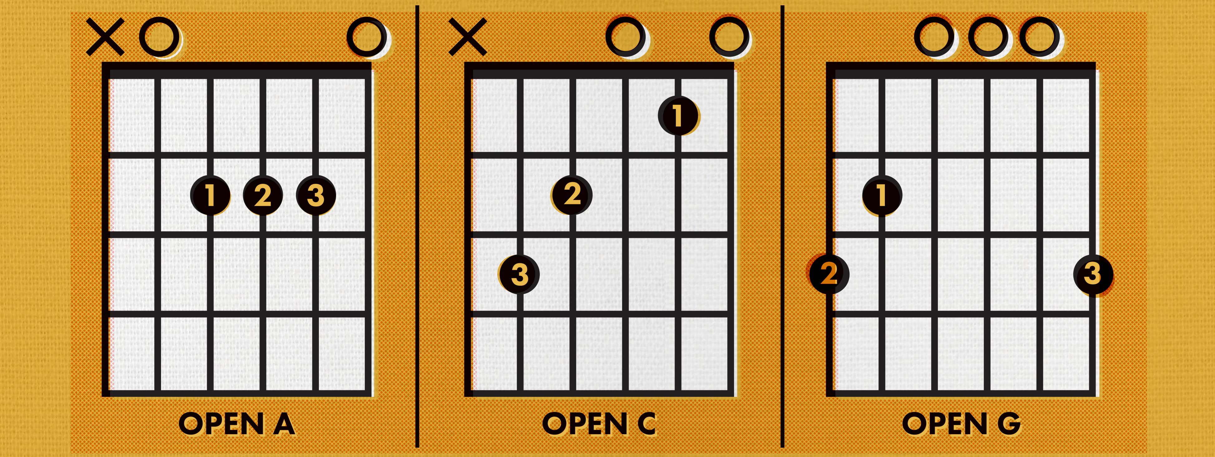 How To Read Guitar Chords Chord Charts Fender Diagrams