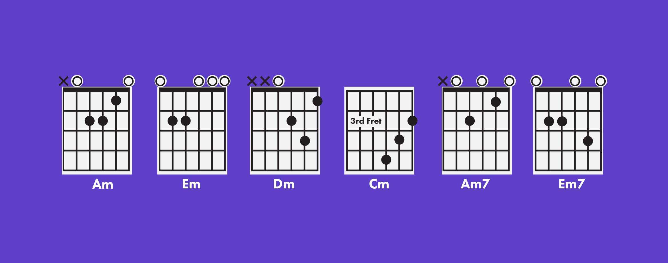 What is a minor chord understanding guitar chords hexwebz Image collections