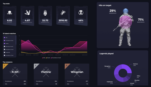 How to track stats for your games