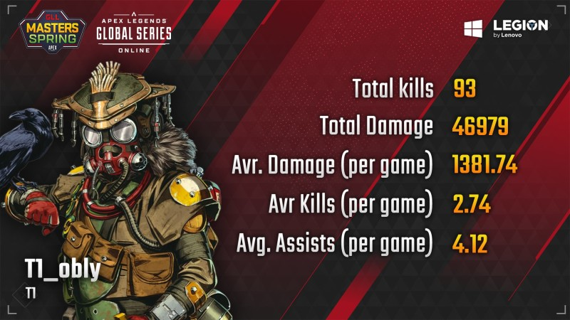 GLL Apex Masters Spring Stats