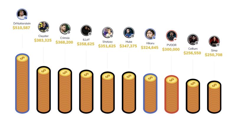 Top 10 esport earners
