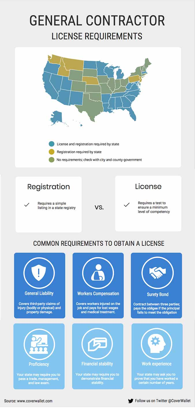 General Contractors License and registration requirements map