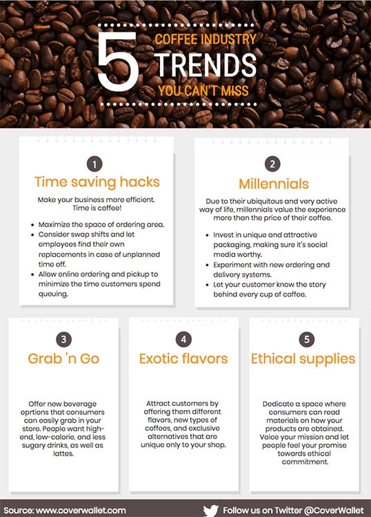 Coffee Industry Trends Infographic
