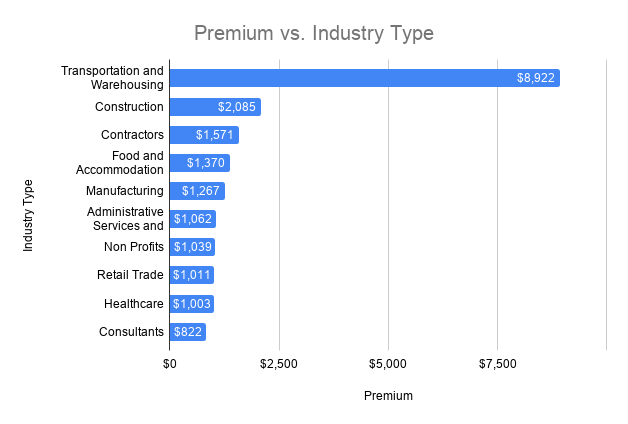 insurance premium vs industry type